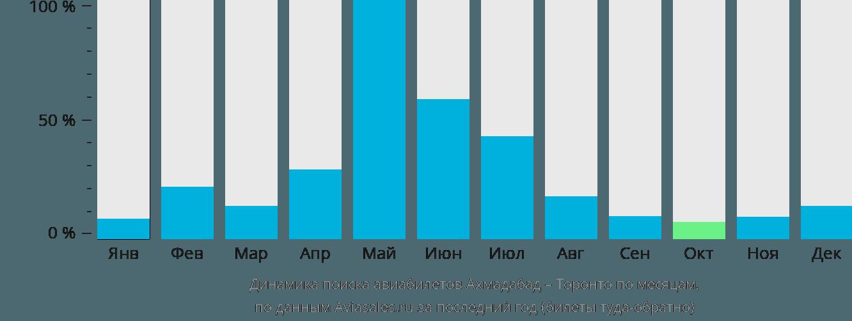 Динамика поиска авиабилетов из Ахмадабада в Торонто по месяцам