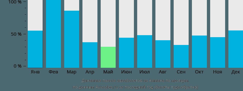 Динамика поиска авиабилетов из Аммана по месяцам