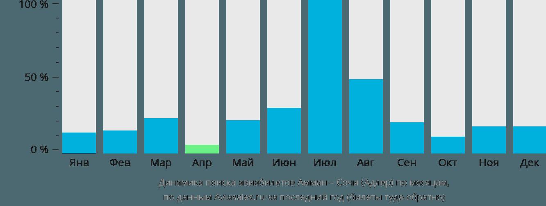 Динамика поиска авиабилетов из Аммана в Сочи по месяцам
