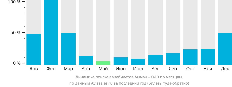 Динамика поиска авиабилетов из Аммана в ОАЭ по месяцам