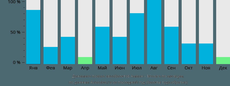 Динамика поиска авиабилетов из Аммана в Малагу по месяцам