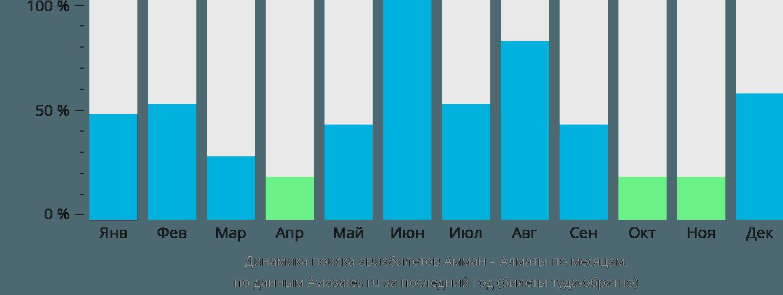 Динамика поиска авиабилетов из Аммана в Алматы по месяцам