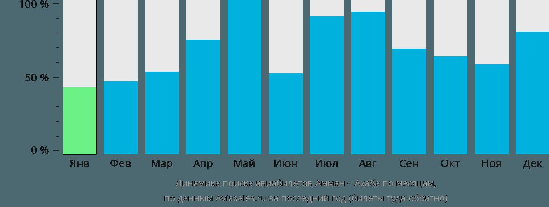 Динамика поиска авиабилетов из Аммана в Акабу по месяцам