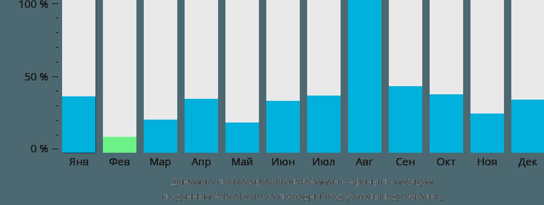 Динамика поиска авиабилетов из Аммана в Афины по месяцам