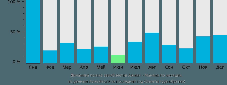 Динамика поиска авиабилетов из Аммана в Манаму по месяцам