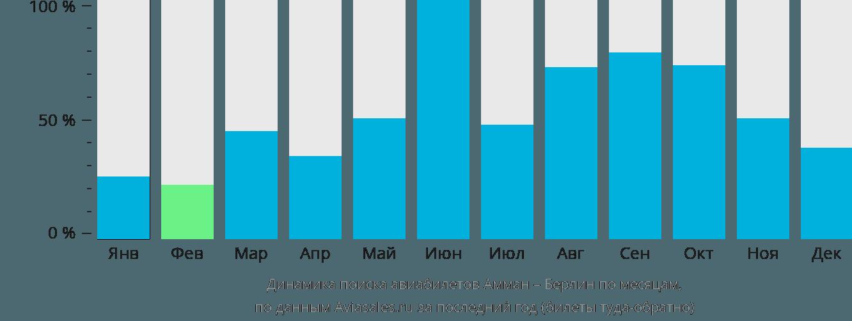 Динамика поиска авиабилетов из Аммана в Берлин по месяцам