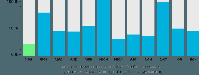 Динамика поиска авиабилетов из Аммана в Мумбаи по месяцам