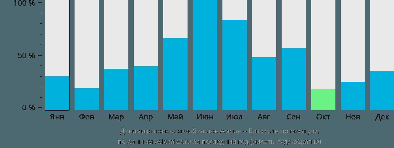 Динамика поиска авиабилетов из Аммана в Брюссель по месяцам