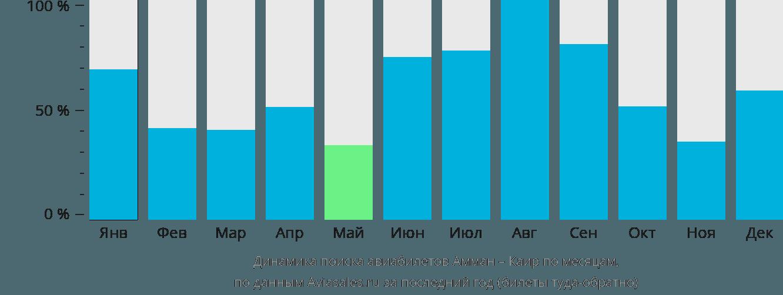 Динамика поиска авиабилетов из Аммана в Каир по месяцам