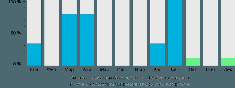 Динамика поиска авиабилетов из Аммана в Челябинск по месяцам