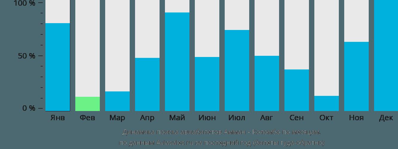 Динамика поиска авиабилетов из Аммана в Коломбо по месяцам