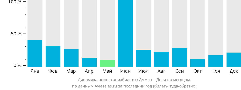 Динамика поиска авиабилетов из Аммана в Дели по месяцам