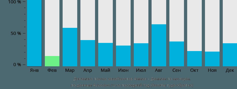 Динамика поиска авиабилетов из Аммана в Даммам по месяцам