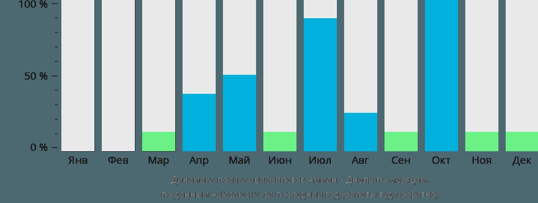 Динамика поиска авиабилетов из Аммана в Днепр по месяцам