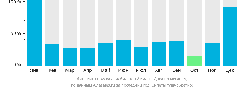 Динамика поиска авиабилетов из Аммана в Доху по месяцам