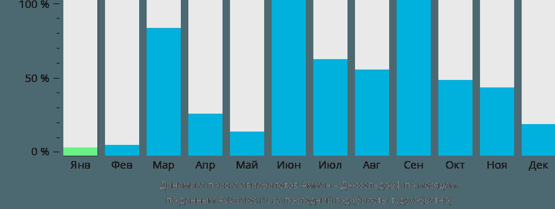 Динамика поиска авиабилетов из Аммана в Дюссельдорф по месяцам