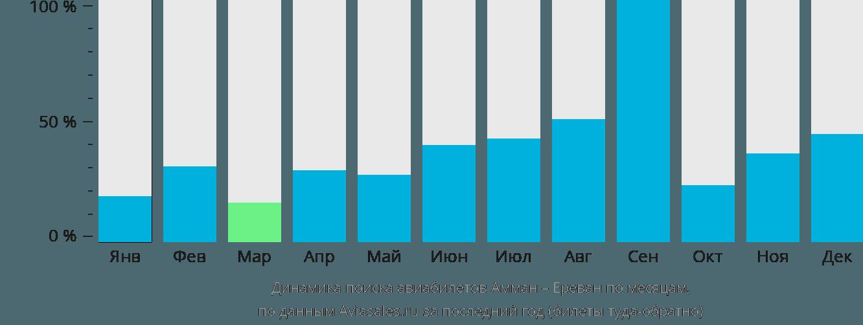 Динамика поиска авиабилетов из Аммана в Ереван по месяцам