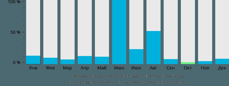 Динамика поиска авиабилетов из Аммана в Бишкек по месяцам