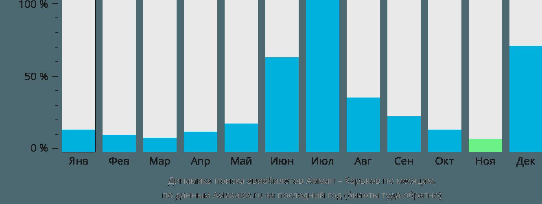Динамика поиска авиабилетов из Аммана в Харьков по месяцам
