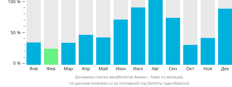 Динамика поиска авиабилетов из Аммана в Киев по месяцам