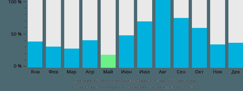 Динамика поиска авиабилетов из Аммана в Стамбул по месяцам