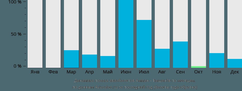 Динамика поиска авиабилетов из Аммана в Кишинёв по месяцам