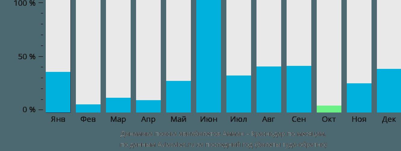 Динамика поиска авиабилетов из Аммана в Краснодар по месяцам