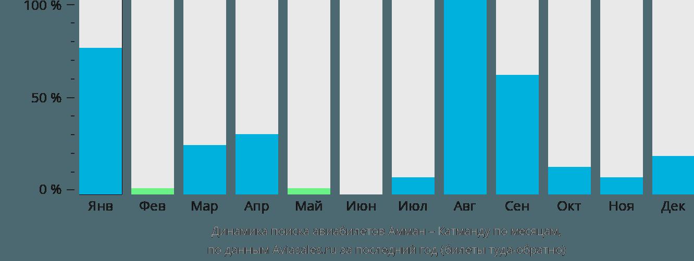 Динамика поиска авиабилетов из Аммана в Катманду по месяцам