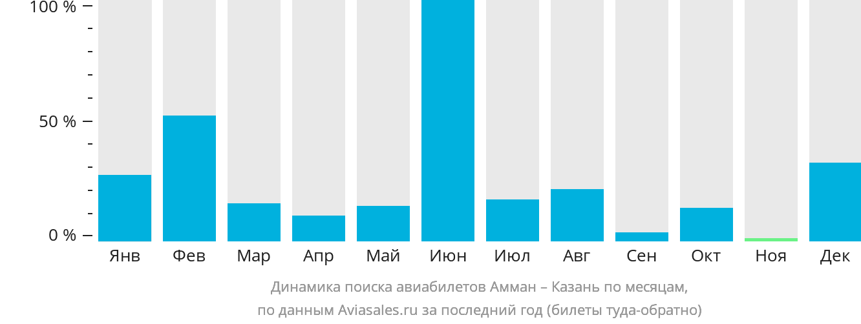 Динамика поиска авиабилетов из Аммана в Казань по месяцам