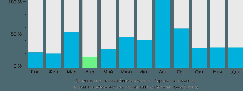 Динамика поиска авиабилетов из Аммана в Ларнаку по месяцам