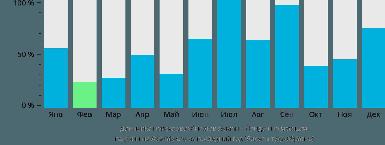 Динамика поиска авиабилетов из Аммана в Лондон по месяцам