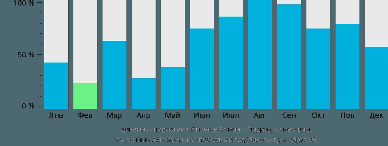 Динамика поиска авиабилетов из Аммана в Мадрид по месяцам