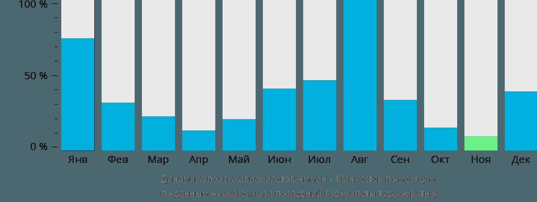 Динамика поиска авиабилетов из Аммана в Манчестер по месяцам