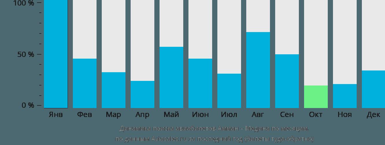 Динамика поиска авиабилетов из Аммана в Медину по месяцам