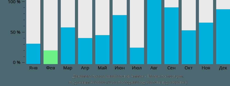 Динамика поиска авиабилетов из Аммана в Милан по месяцам
