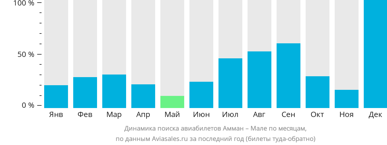 Динамика поиска авиабилетов из Аммана в Мале по месяцам