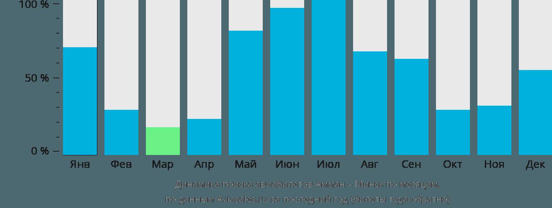 Динамика поиска авиабилетов из Аммана в Минск по месяцам