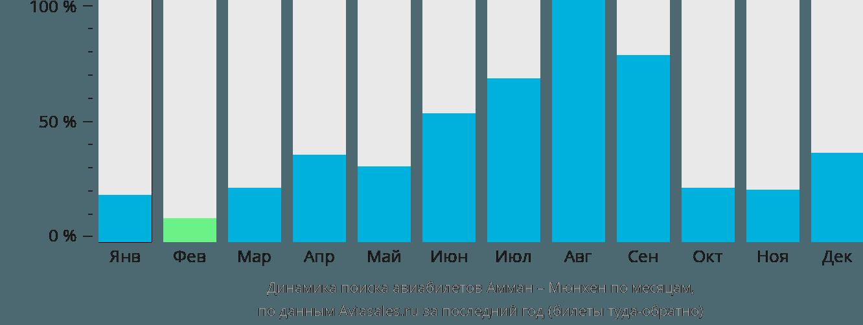 Динамика поиска авиабилетов из Аммана в Мюнхен по месяцам