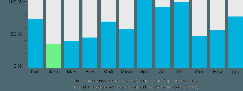 Динамика поиска авиабилетов из Аммана в Нью-Йорк по месяцам
