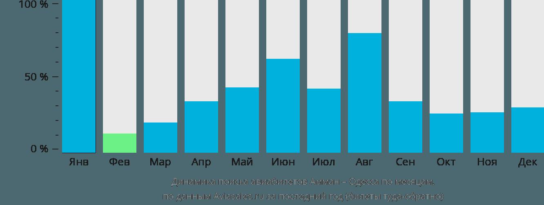 Динамика поиска авиабилетов из Аммана в Одессу по месяцам