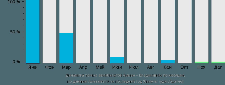 Динамика поиска авиабилетов из Аммана во Владикавказ по месяцам