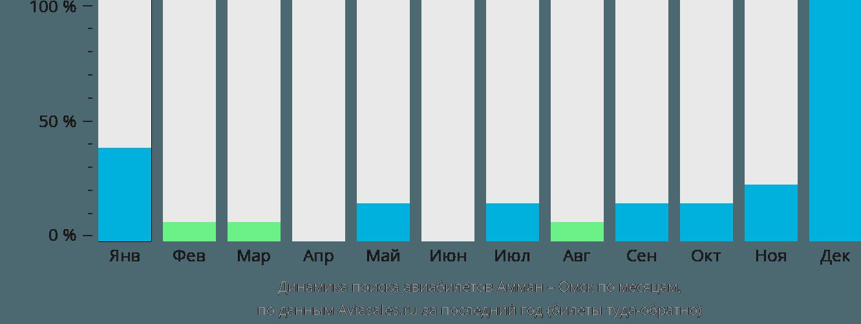 Динамика поиска авиабилетов из Аммана в Омск по месяцам