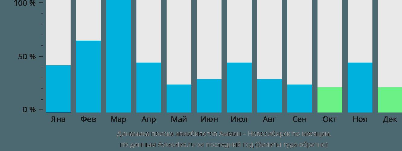 Динамика поиска авиабилетов из Аммана в Новосибирск по месяцам