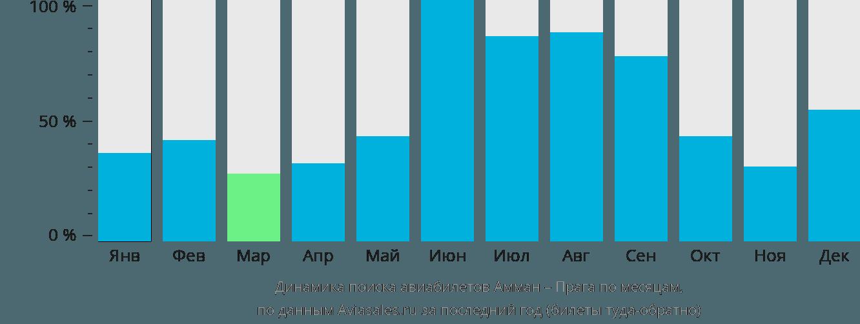 Динамика поиска авиабилетов из Аммана в Прагу по месяцам