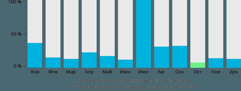 Динамика поиска авиабилетов из Аммана в Роли по месяцам