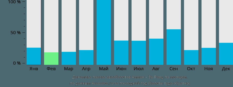 Динамика поиска авиабилетов из Аммана в Эр-Рияд по месяцам