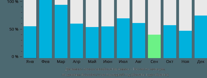 Динамика поиска авиабилетов из Аммана в Россию по месяцам