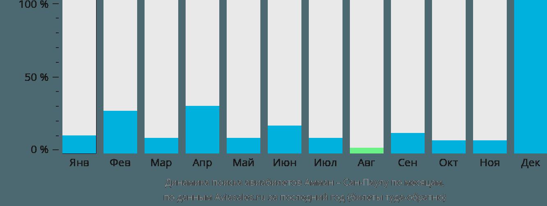 Динамика поиска авиабилетов из Аммана в Сан-Паулу по месяцам