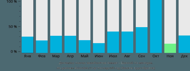 Динамика поиска авиабилетов из Аммана в Шанхай по месяцам