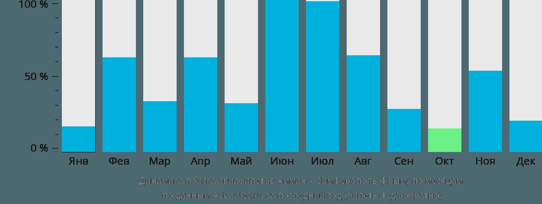 Динамика поиска авиабилетов из Аммана в Симферополь по месяцам